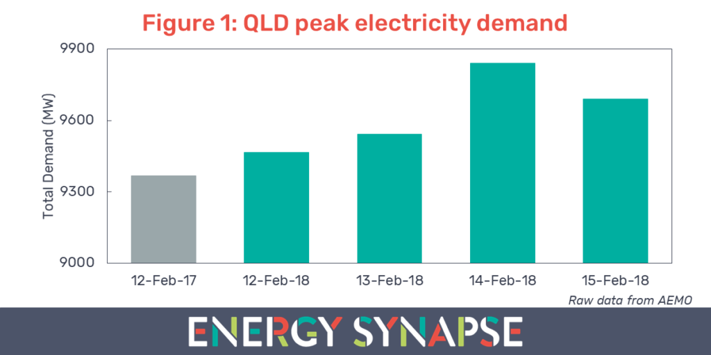 QLD electricity demand