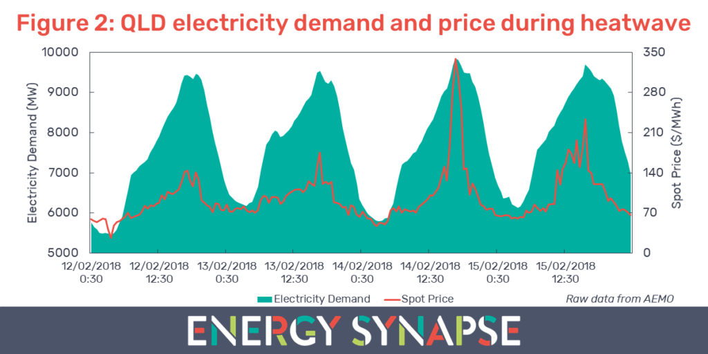 QLD electricity demand and spot price during heatwave