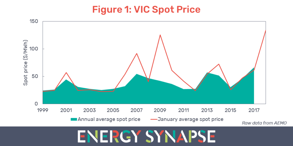VIC Spot Price