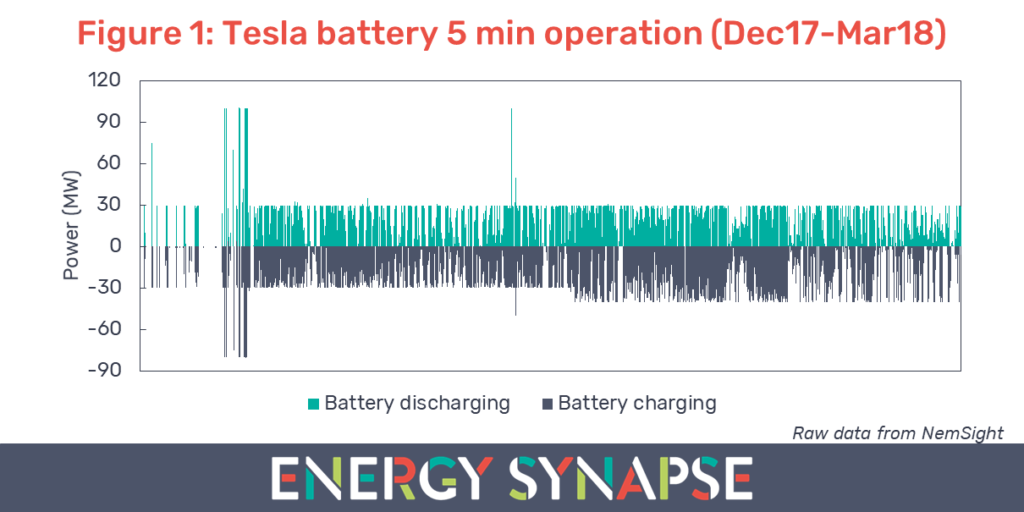 South Australia Tesla battery 5 minute operation energy market