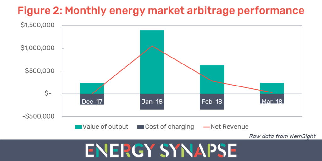 South Australia Tesla battery energy market arbitrage