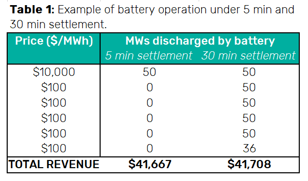 Battery operation under five minute settlement rule change