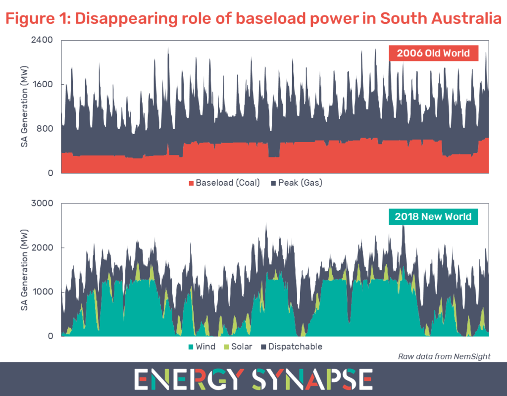 Disappearing role of baseload power in south australia