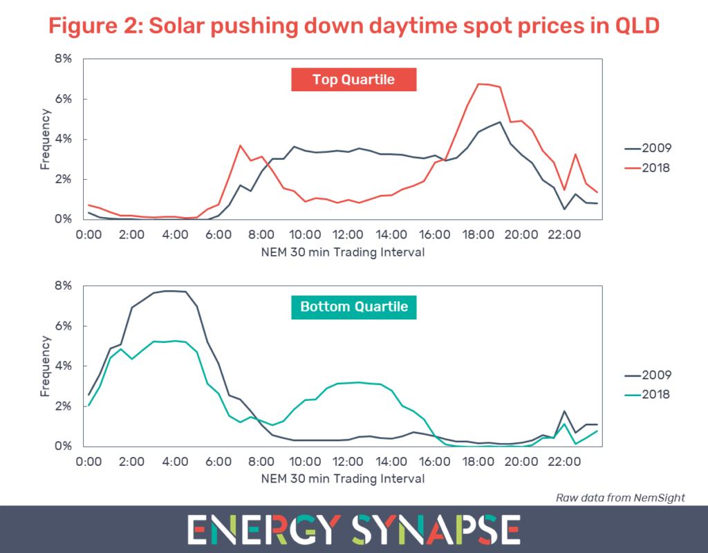 QLD solar pushing down daytime electricity prices