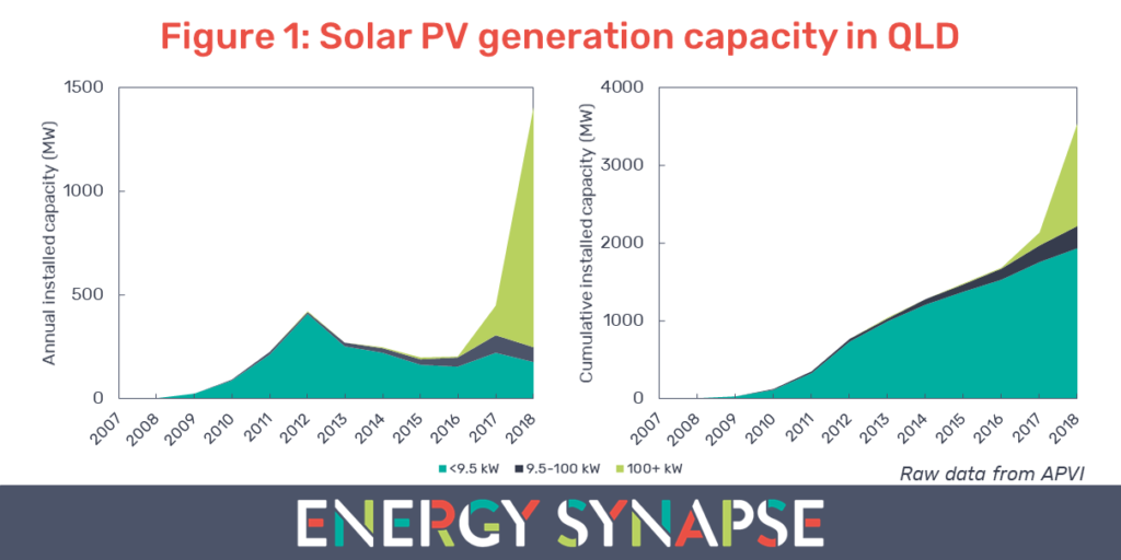 QLD solar PV generation capacity
