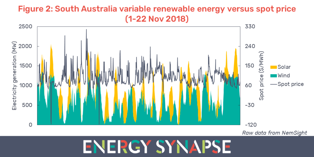 South Australia variable renewable energy versus spot price