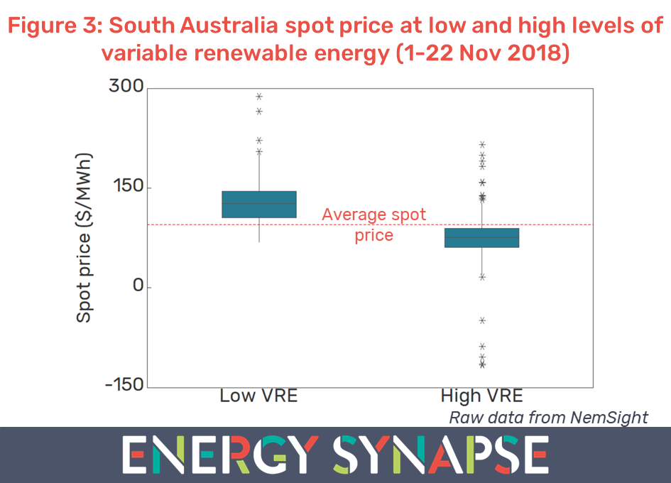 South Australia spot electricity prices at low and high levels of variable renewable energy