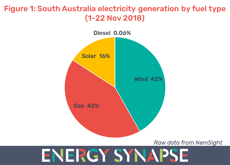 South Australia electricity generation by fuel type
