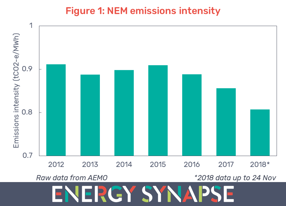 NEM electricity carbon dioxide emissions intensity