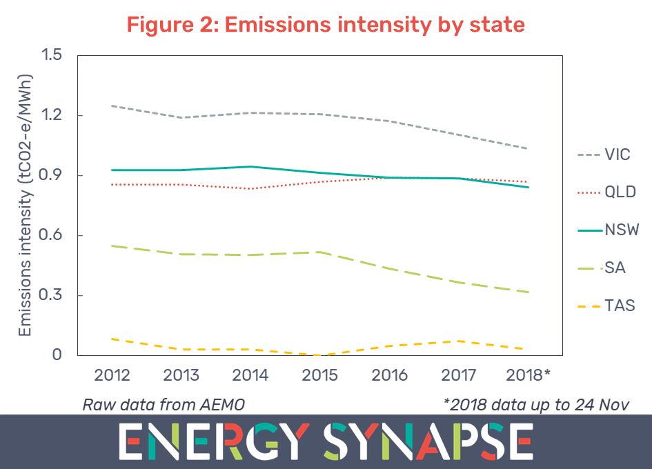Electricity carbon emissions intensity by state