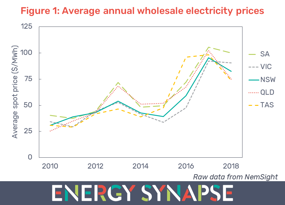 average annual wholesale electricity prices