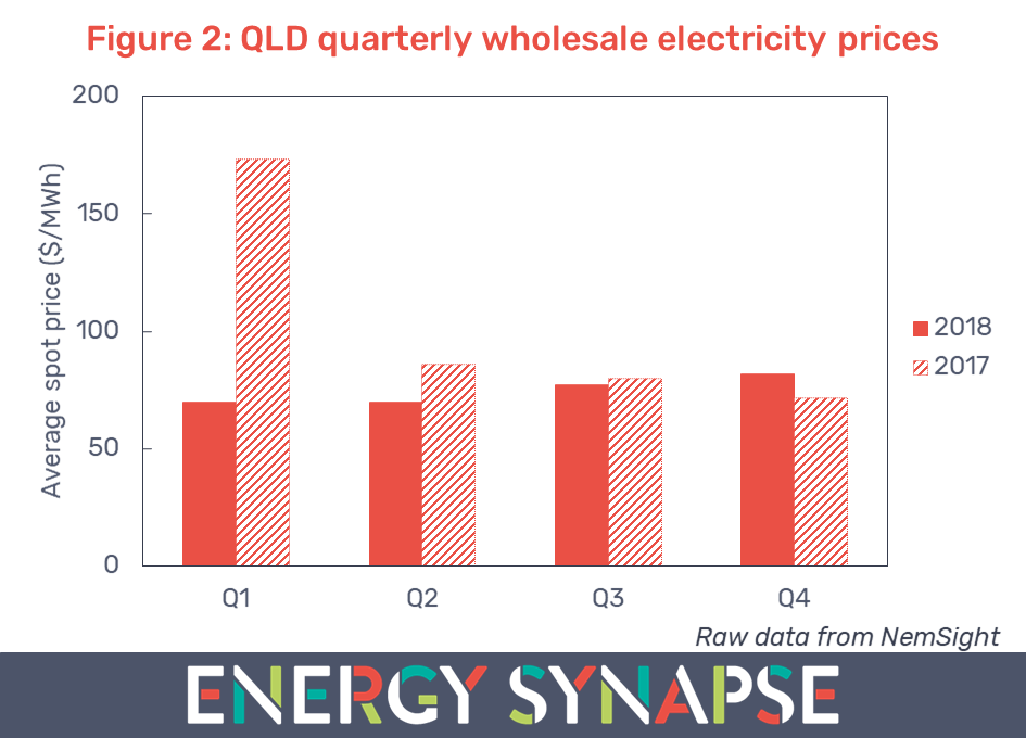 Queensland wholesale electricity prices