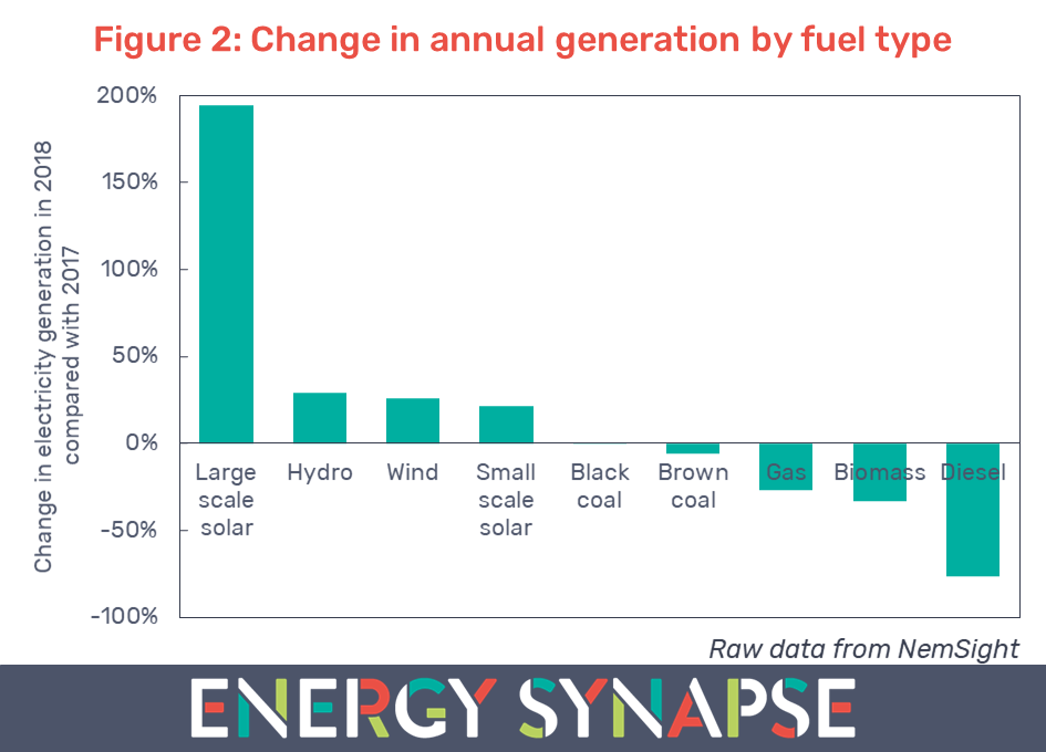 Change in generation by fuel type