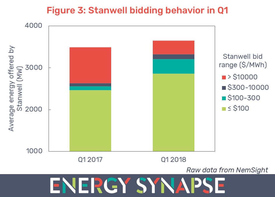Stanwell bidding behaviour QLD wholesale electricity prices