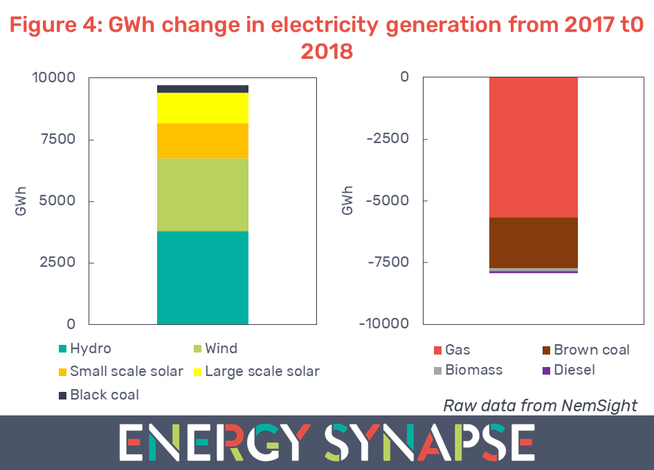 GWh change in electricity generation from 2017 to 2018