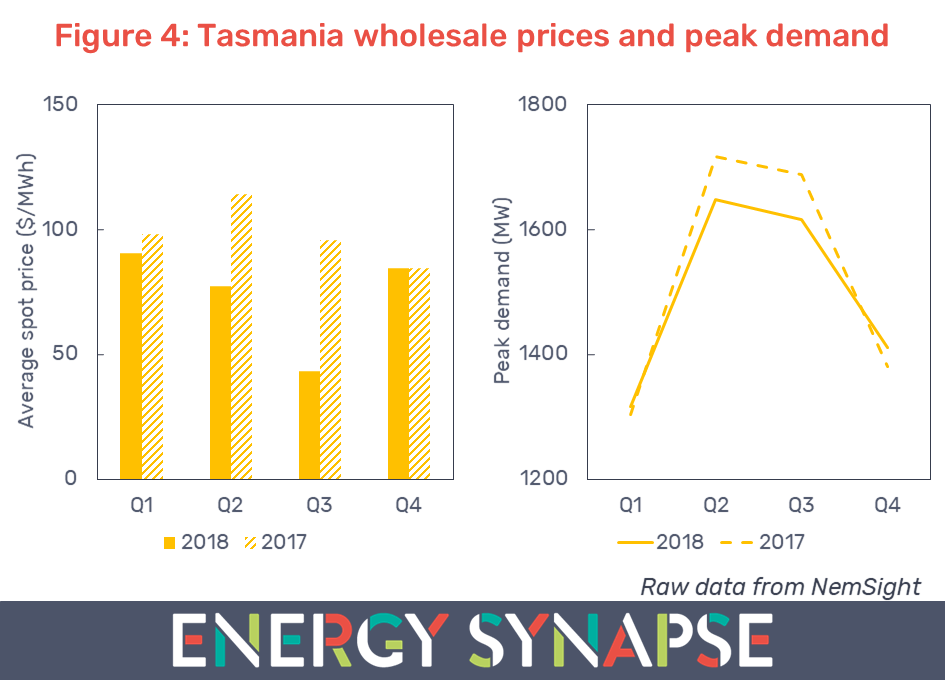 Tasmania wholesale electricity prices and peak demand