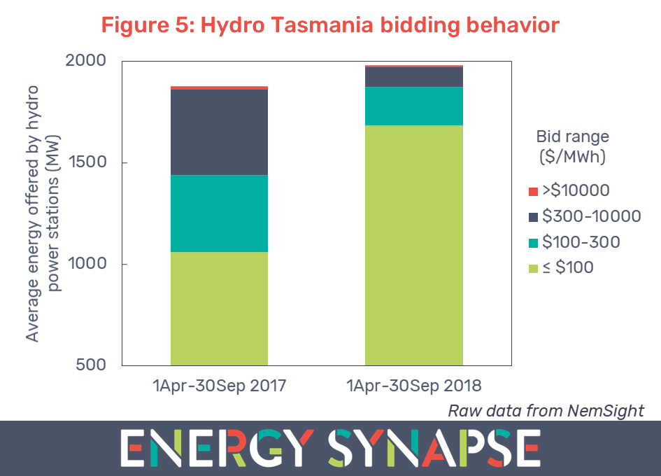 Hydro Tasmania bidding behaviour