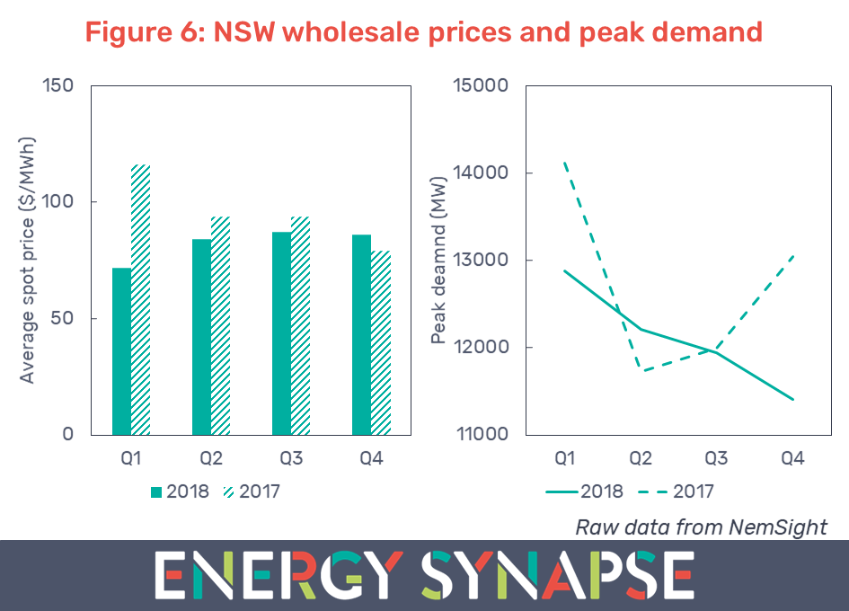 NSW wholesale electricity prices and peak demand