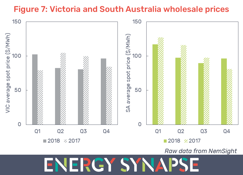 Victoria and South Australia wholesale electricity prices