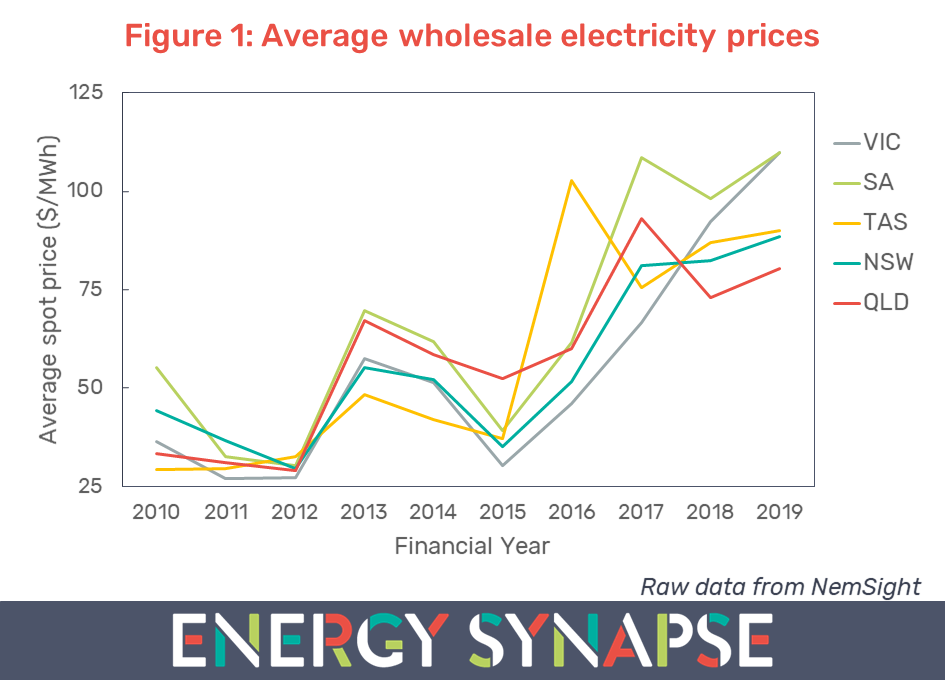 wholesale electricity prices at record highs