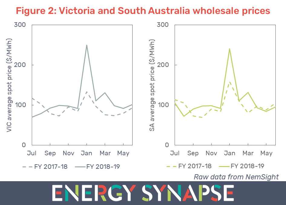 Victoria and South Australia average monthly wholesale electricity prices