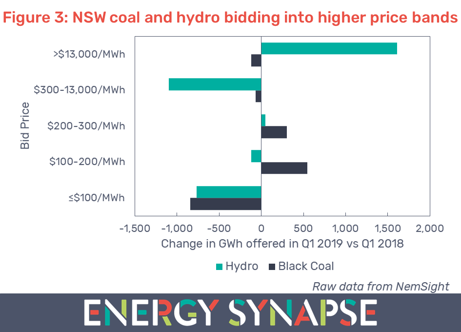 NSW coal and hydro generators bidding
