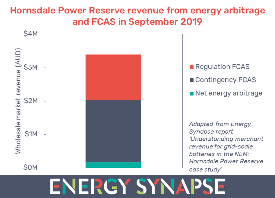Hornsdale Power Reserve revenue from energy arbitrage and FCAS