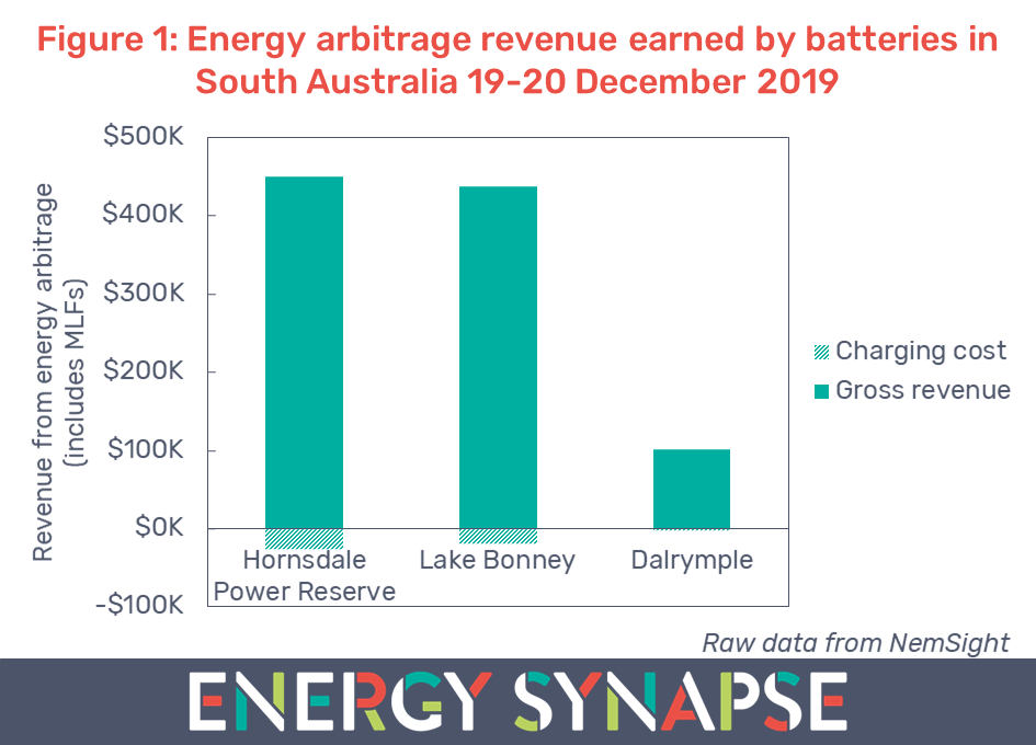 Energy market revenue South Australia batteries