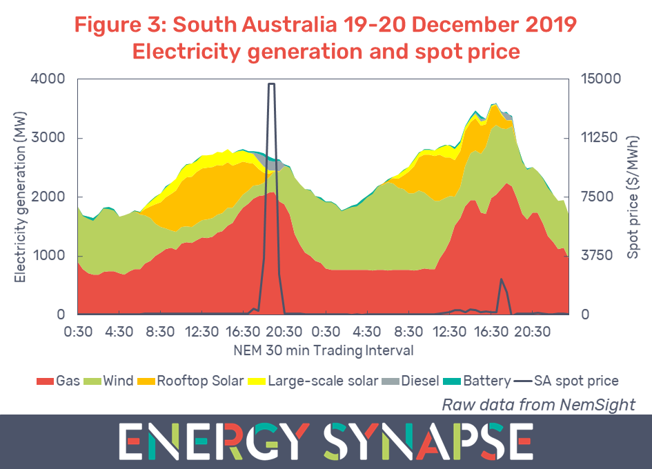South Australia December 2019 electricity generation spot price