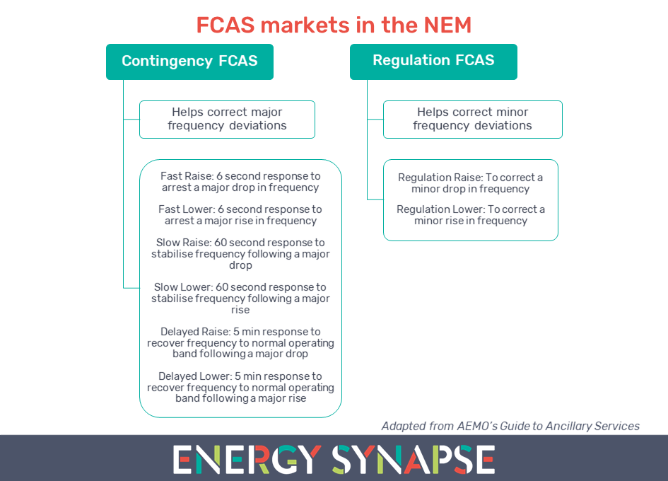 FCAS markets in the NEM