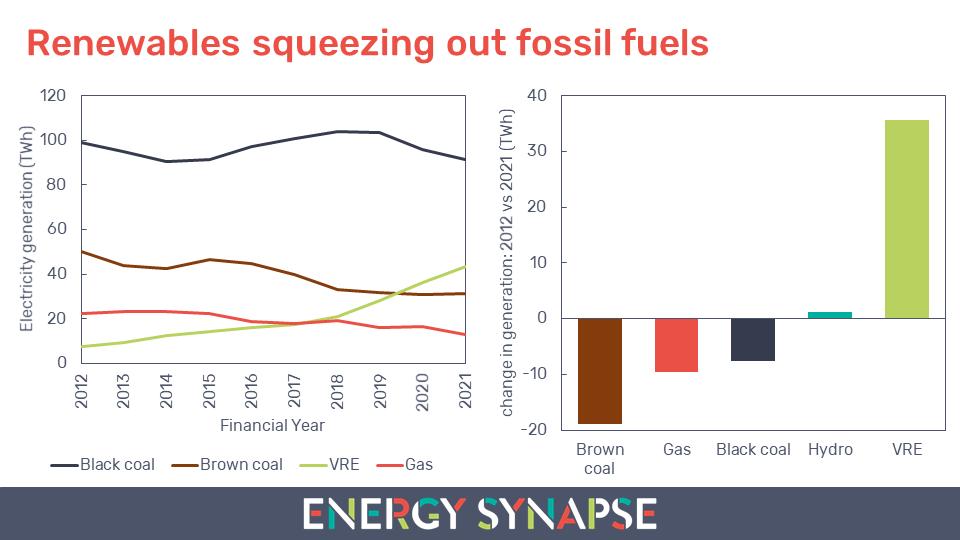 Renewables squeezing out fossil fuels NEM